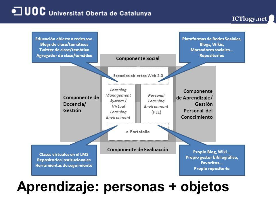 Aprendizaje: personas + objetos Componente de Evaluación Componente Social Componente de Aprendizaje/ Gestión Personal del Conocimiento Componente de