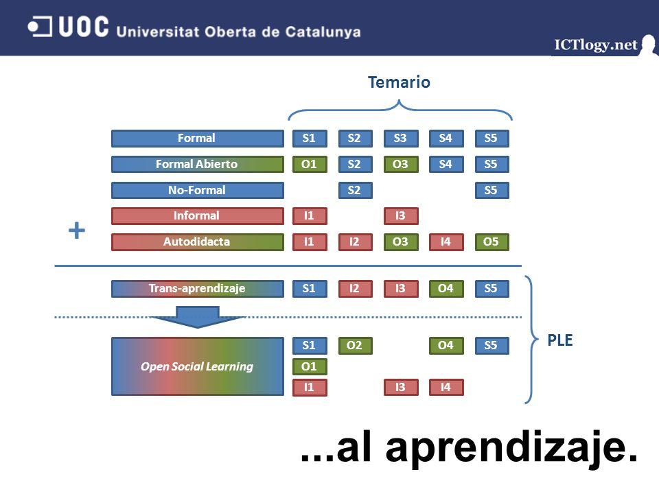 FormalS1S2S3S4S5 Formal Abierto O1S2O3S4S5 No-Formal Informal S2S5 I1O3O5I2I4 I1I3 Autodidacta Trans-aprendizaje S1S5I2I3O4 Open Social Learning S1S5