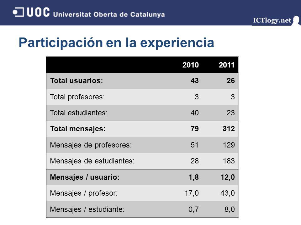 Participación en la experiencia 17/43 20102011 Total usuarios:4326 Total profesores:33 Total estudiantes:4023 Total mensajes:79312 Mensajes de profeso