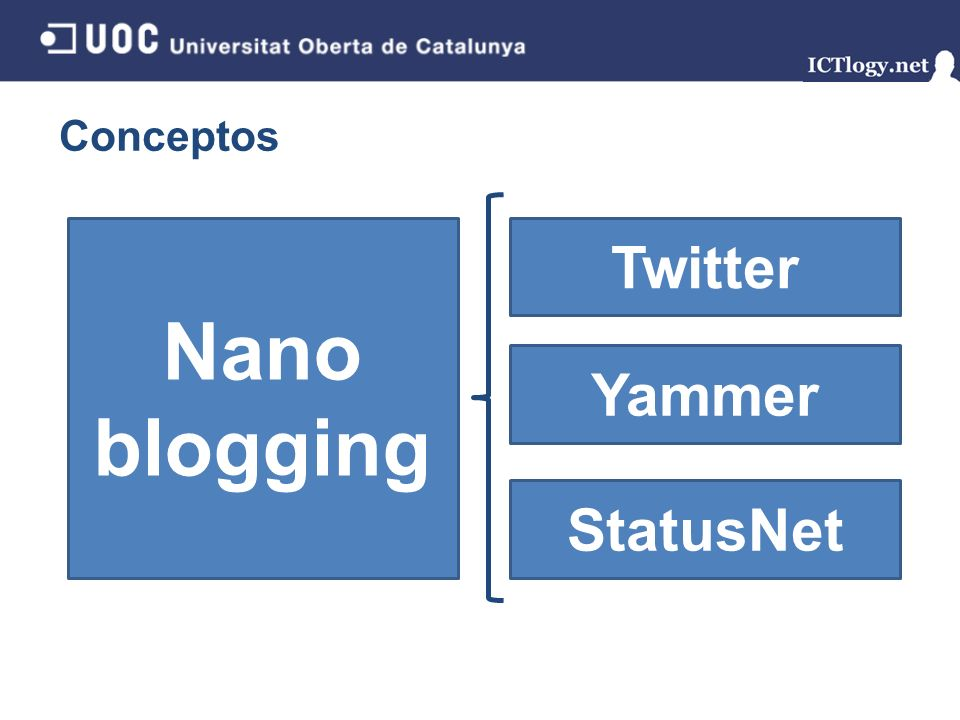 Conceptos Nano blogging Twitter Yammer StatusNet