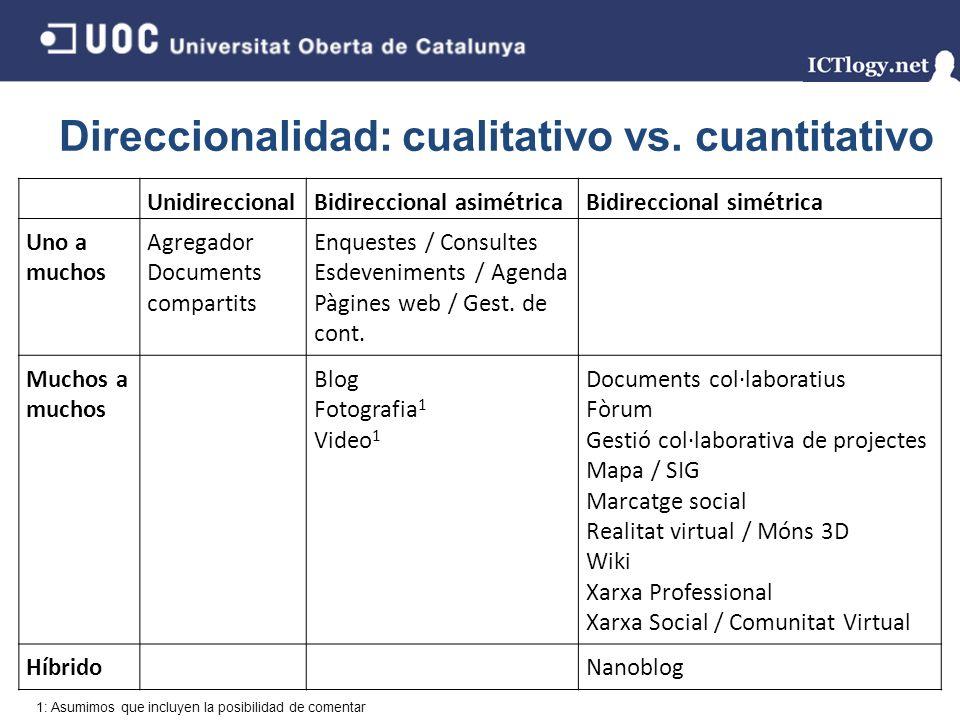 Direccionalidad: cualitativo vs. cuantitativo UnidireccionalBidireccional asimétricaBidireccional simétrica Uno a muchos Agregador Documents compartit