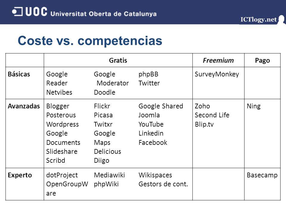 Coste vs. competencias GratisFreemiumPago BásicasGoogle Reader Netvibes Google Moderator Doodle phpBB Twitter SurveyMonkey Avanzadas Blogger Posterous