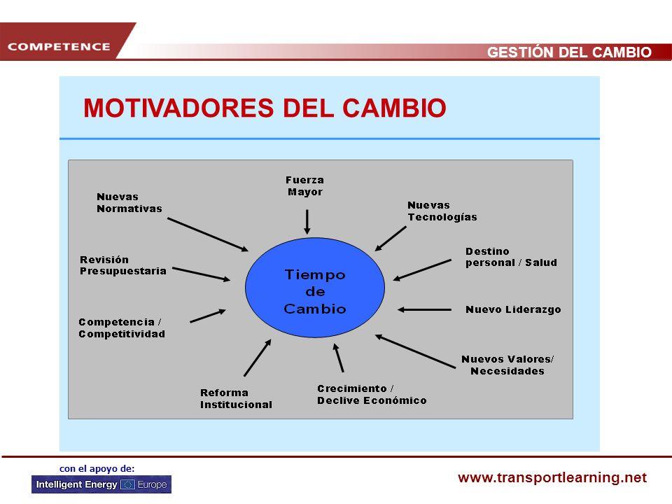 GESTIÓN DEL CAMBIO www.transportlearning.net con el apoyo de: ¿POR QUÉ CAMBIAR?: Teorías del cambio Teoría económica del cambio: competencia, mercados