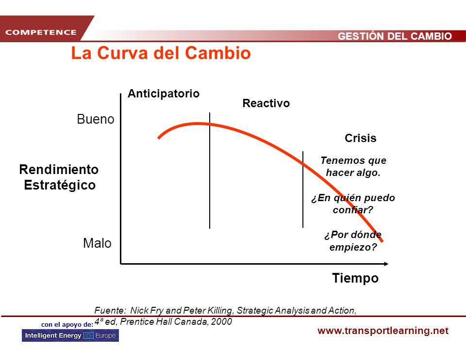 GESTIÓN DEL CAMBIO www.transportlearning.net con el apoyo de: La Curva del Cambio Bueno Malo Rendimiento Estratégico Tiempo Fuente: Nick Fry and Peter