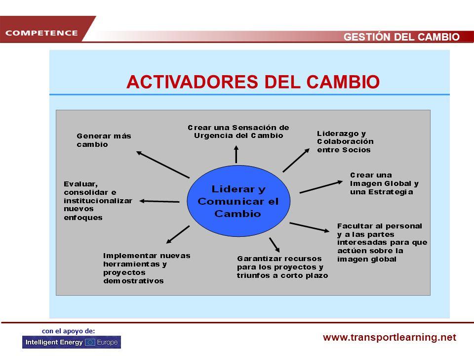 GESTIÓN DEL CAMBIO www.transportlearning.net con el apoyo de: ESTRUCTURA DE LA FORMACIÓN 1. Psicología del cambio 2. ¿Por qué cambiar? Motivadores del