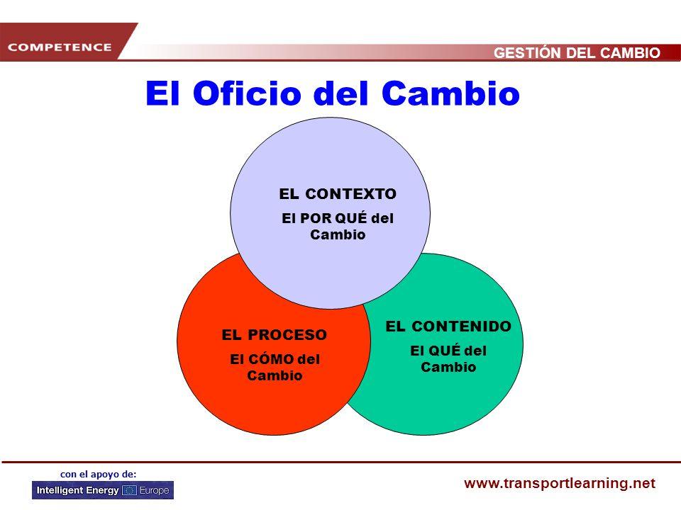 GESTIÓN DEL CAMBIO www.transportlearning.net con el apoyo de: TEST La gestión del cambio implica tanto generar como dirigir los cambios que son necesa