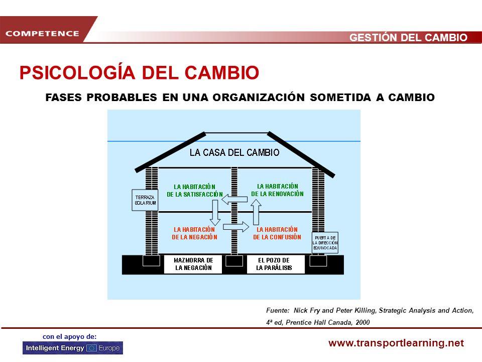 GESTIÓN DEL CAMBIO www.transportlearning.net con el apoyo de: PSICOLOGÍA DEL CAMBIO REACCIÓN PROBABLE DE UN GRUPO (DE PERSONAS) FRENTE EL CAMBIO