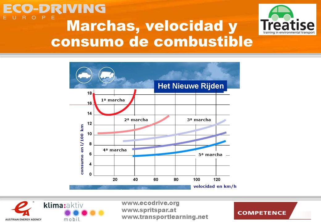 www.ecodrive.org www.spritspar.at www.transportlearning.net Marchas, velocidad y consumo de combustible Consumo a una velocidad constante de 50 km/h cilindrada del motor 3ª marcha 4ª marcha 5ª marcha consumo en l/100 km