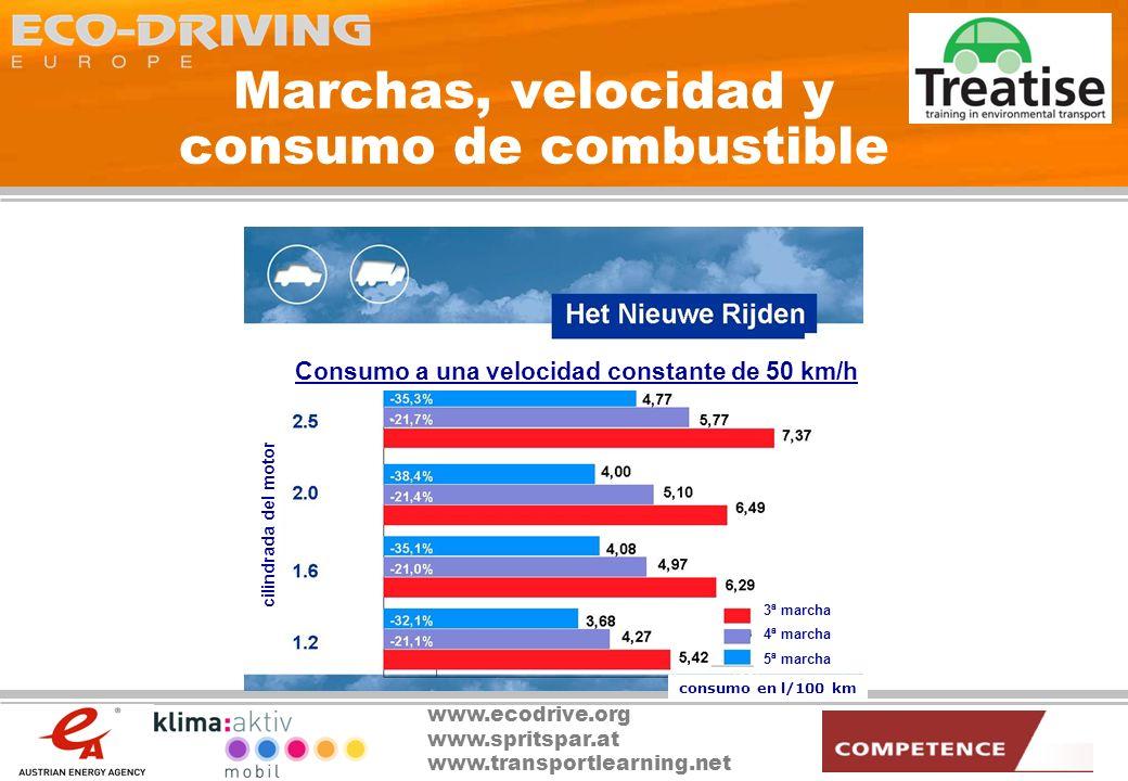 www.ecodrive.org www.spritspar.at www.transportlearning.net Aceleración, marchas y consumo de combustible 3ª marcha 4ª marcha 5ª marcha cilindrada del motor Aceleración 50-80 km/h en el mismo intervalo