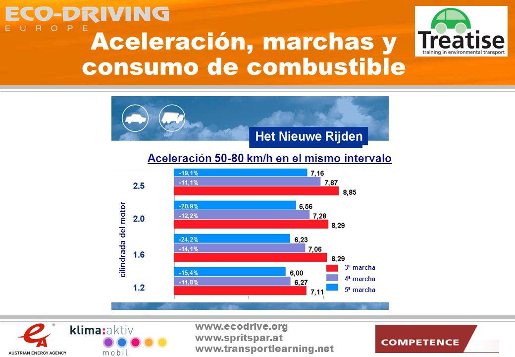 www.ecodrive.org www.spritspar.at www.transportlearning.net Algunas herramientas útiles Juego de ordenador Base de datos de vehículos de eficiencia energética www.autoverbrauch.at Etiqueta de consumo de combustible Ordenador de a bordo (de serie) Dispositivo incorporado de medición de consumo de combustible