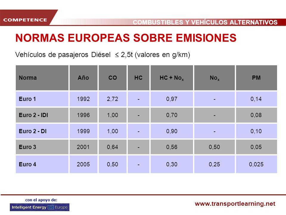 COMBUSTIBLES Y VEHÍCULOS ALTERNATIVOS www.transportlearning.net con el apoyo de: NORMAS EUROPEAS SOBRE EMISIONES NormaAñoCOHCHC + No x No x PM Euro 119922,72-0,97-0,14 Euro 2 - IDI19961,00-0,70-0,08 Euro 2 - DI19991,00-0,90-0,10 Euro 320010,64-0,560,500,05 Euro 420050,50-0,300,250,025 Vehículos de pasajeros Diésel 2,5t (valores en g/km)