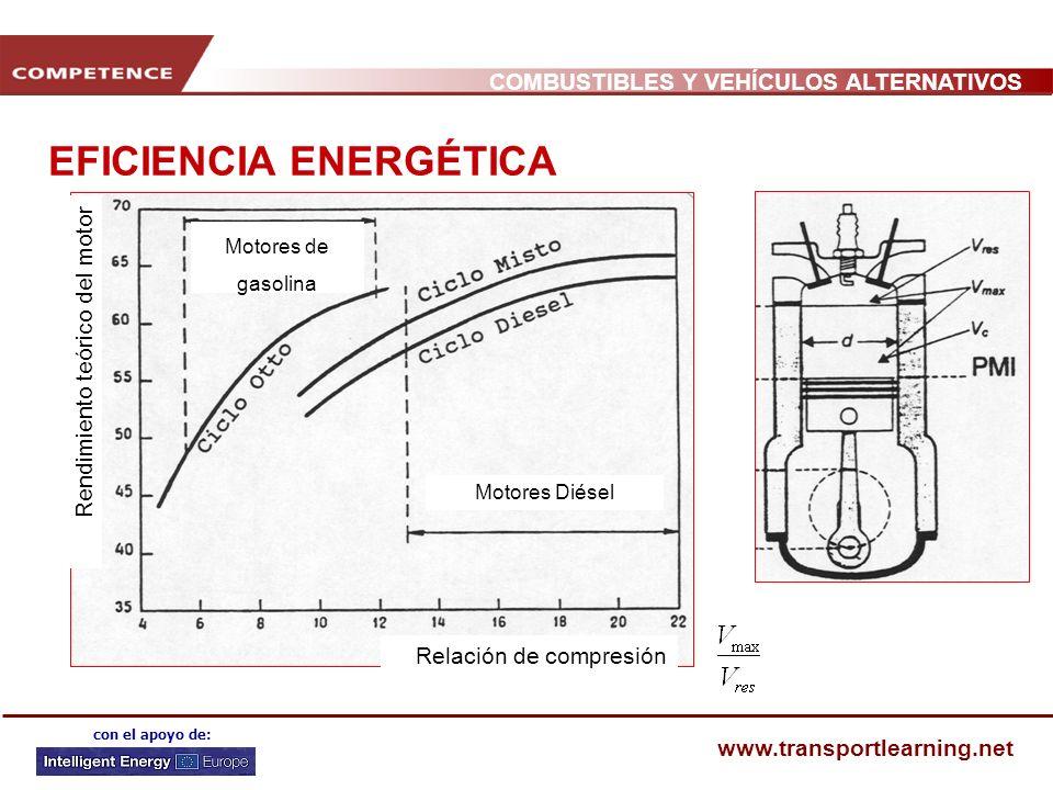 COMBUSTIBLES Y VEHÍCULOS ALTERNATIVOS www.transportlearning.net con el apoyo de: EFICIENCIA ENERGÉTICA Relación de compresión Rendimiento teórico del motor Motores Diésel Motores de gasolina