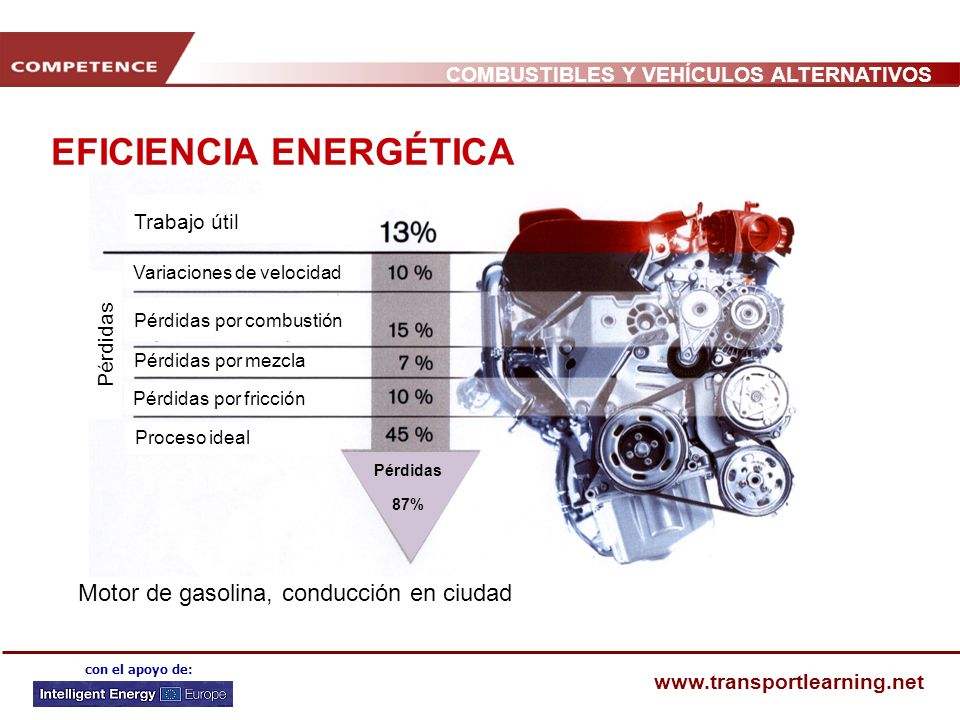 COMBUSTIBLES Y VEHÍCULOS ALTERNATIVOS www.transportlearning.net con el apoyo de: EFICIENCIA ENERGÉTICA Trabajo útil Proceso ideal Pérdidas por mezcla Pérdidas por combustión Variaciones de velocidad Pérdidas Pérdidas por fricción Pérdidas 87% Motor de gasolina, conducción en ciudad