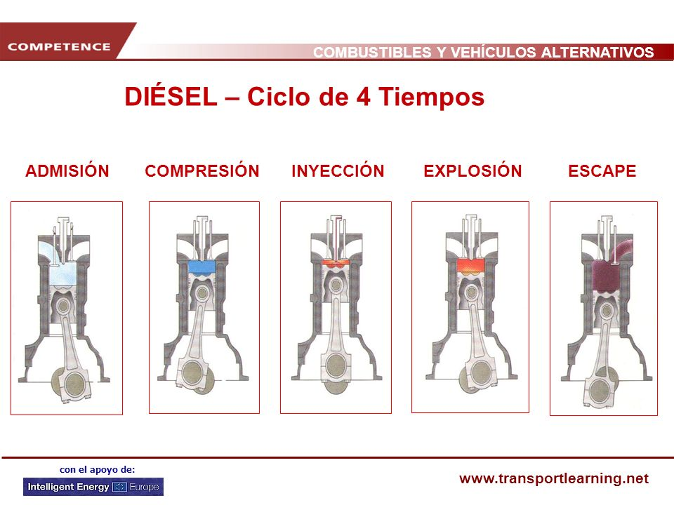 COMBUSTIBLES Y VEHÍCULOS ALTERNATIVOS www.transportlearning.net con el apoyo de: EFICIENCIA ENERGÉTICA Emisiones de CO 2 por litro: la gasolina supera ligeramente al Diésel Emisiones de CO 2 por km: menor consumo de Diésel y menor emisión La eficiencia energética es una función de las relaciones de compresión Los motores Diésel utilizan una relación variable de combustible y aire Los motores de gasolina utilizan una relación constante de aire y combustible (estequiométrica de 14,7 a 1), independientemente de la velocidad y la carga El tipo de admisión de los motores Diésel permite que la relación de aire y combustible en régimen de ralentí pueda descender hasta 100 a 1, siendo su eficiencia de consumo mucho mayor que la de los motores de gasolina