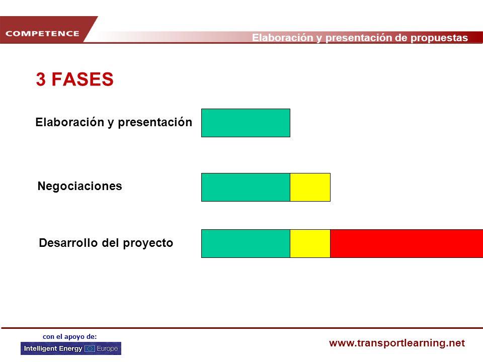 Elaboración y presentación de propuestas www.transportlearning.net con el apoyo de: 3 FASES Elaboración y presentación Negociaciones Desarrollo del proyecto