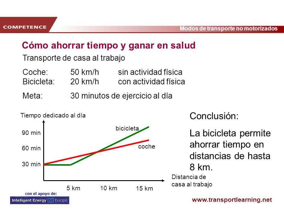 www.transportlearning.net Modos de transporte no motorizados con el apoyo de: Cómo ahorrar tiempo y ganar en salud Distancia de casa al trabajo 90 min