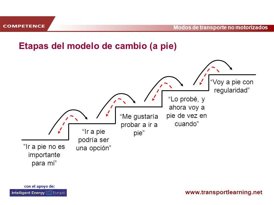 www.transportlearning.net Modos de transporte no motorizados con el apoyo de: Etapas del modelo de cambio (a pie) Voy a pie con regularidad Lo probé,