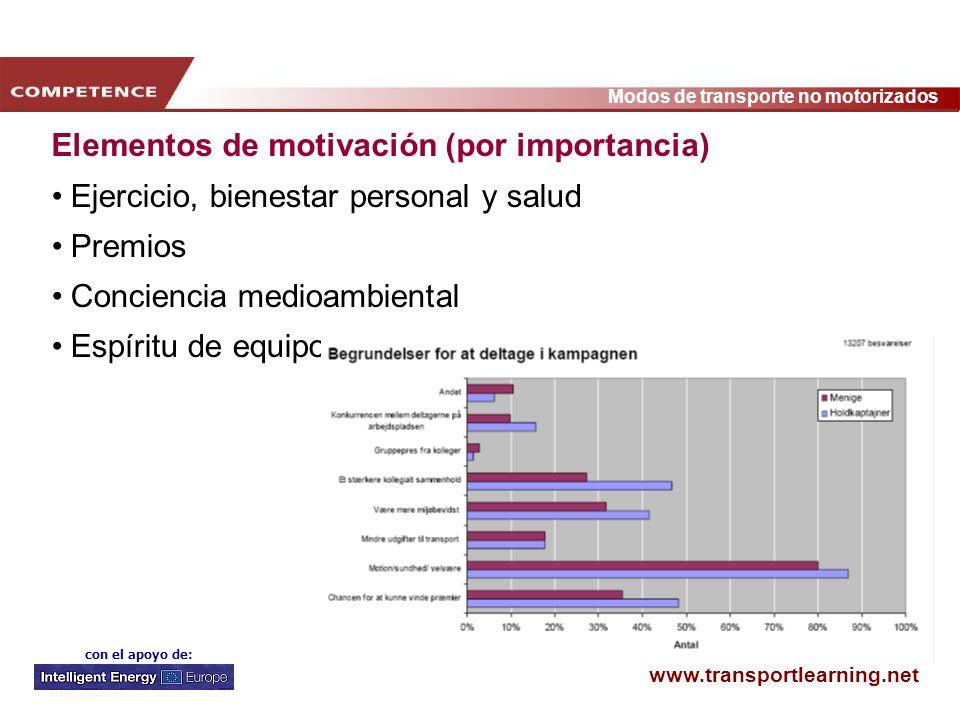 www.transportlearning.net Modos de transporte no motorizados con el apoyo de: Elementos de motivación (por importancia) Ejercicio, bienestar personal