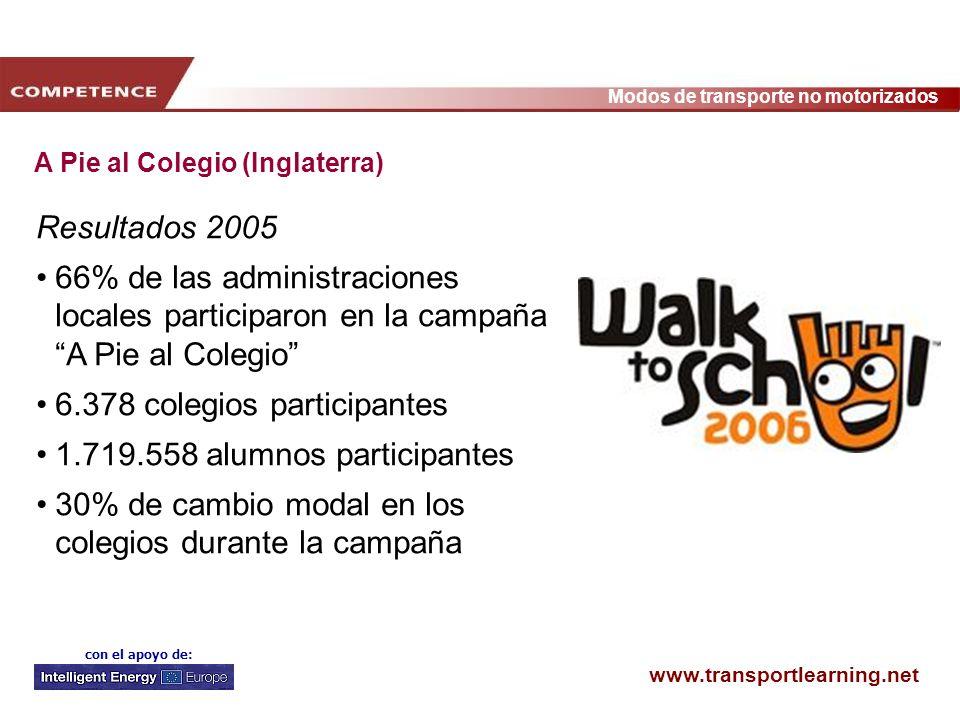 www.transportlearning.net Modos de transporte no motorizados con el apoyo de: A Pie al Colegio (Inglaterra) Resultados 2005 66% de las administracione