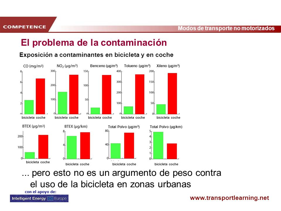 www.transportlearning.net Modos de transporte no motorizados con el apoyo de: El problema de la seguridad Quienes comienzan a utilizar la bicicleta perciben el ciclismo urbano como menos peligroso que antes.
