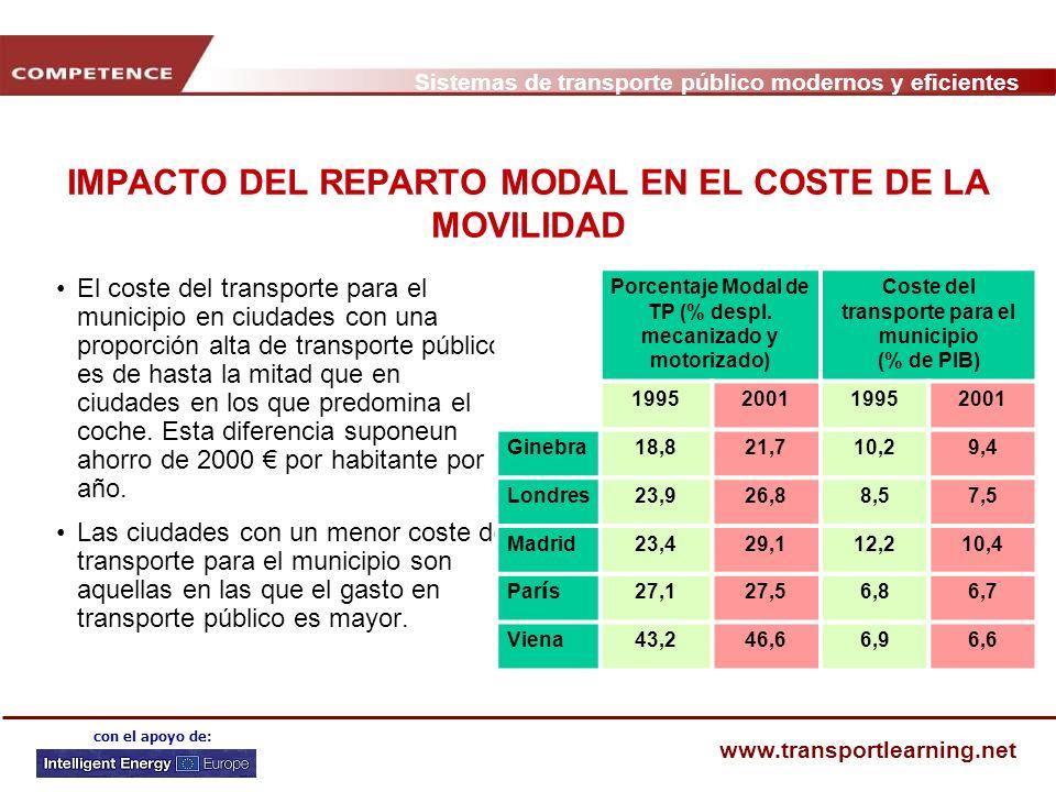 Sistemas de transporte público modernos y eficientes www.transportlearning.net con el apoyo de: IMPACTO DEL REPARTO MODAL EN EL COSTE DE LA MOVILIDAD