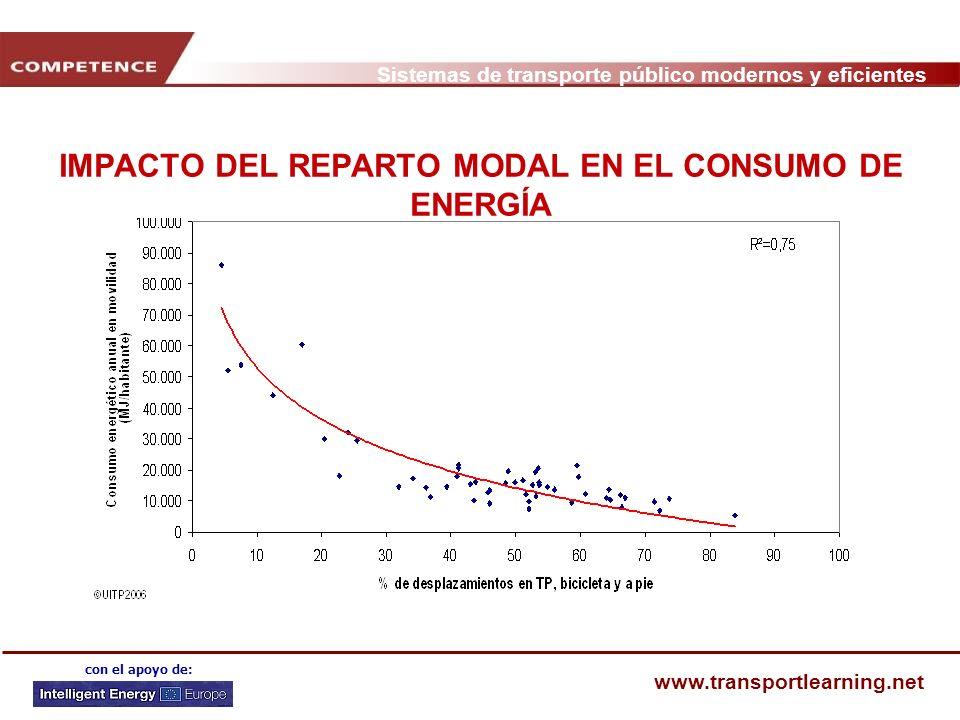 Sistemas de transporte público modernos y eficientes www.transportlearning.net con el apoyo de: IMPACTO DEL REPARTO MODAL EN EL CONSUMO DE ENERGÍA