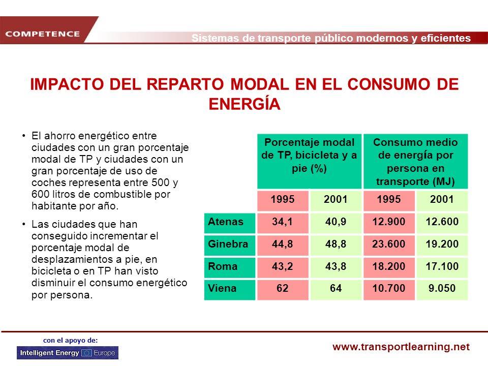 Sistemas de transporte público modernos y eficientes www.transportlearning.net con el apoyo de: IMPACTO DEL REPARTO MODAL EN EL CONSUMO DE ENERGÍA El