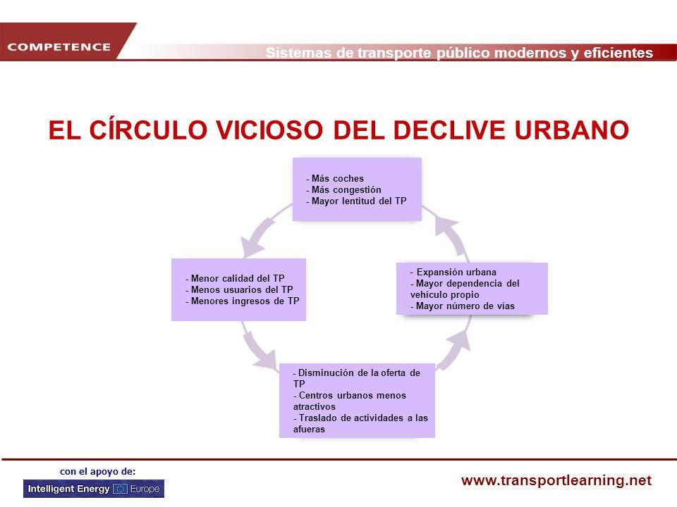 Sistemas de transporte público modernos y eficientes www.transportlearning.net con el apoyo de: EL CÍRCULO VICIOSO DEL DECLIVE URBANO - Expansión urba