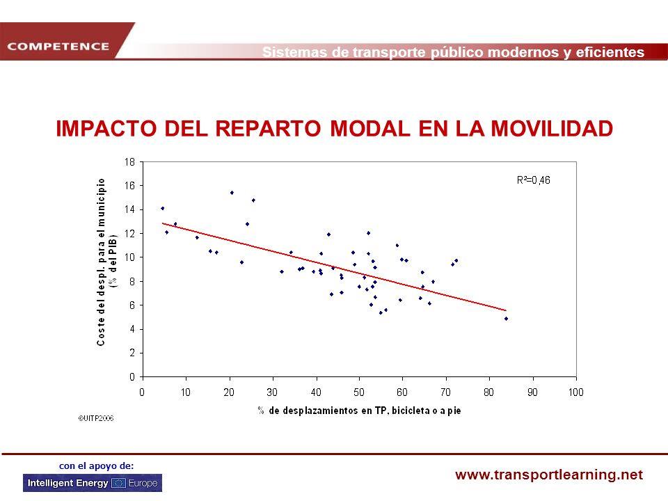 Sistemas de transporte público modernos y eficientes www.transportlearning.net con el apoyo de: BOGOTÁ, COLOMBIA Habilitación de una red de Tráfico Rápido de Autobús (41 km en 2002, 388 km en 2015) Reorganización de la red de autobuses (líneas centrales y periféricas) Restricción de acceso de coches -32% en tiempo de desplazamiento -40% en contaminación atmosférica -93% en número de accidentes