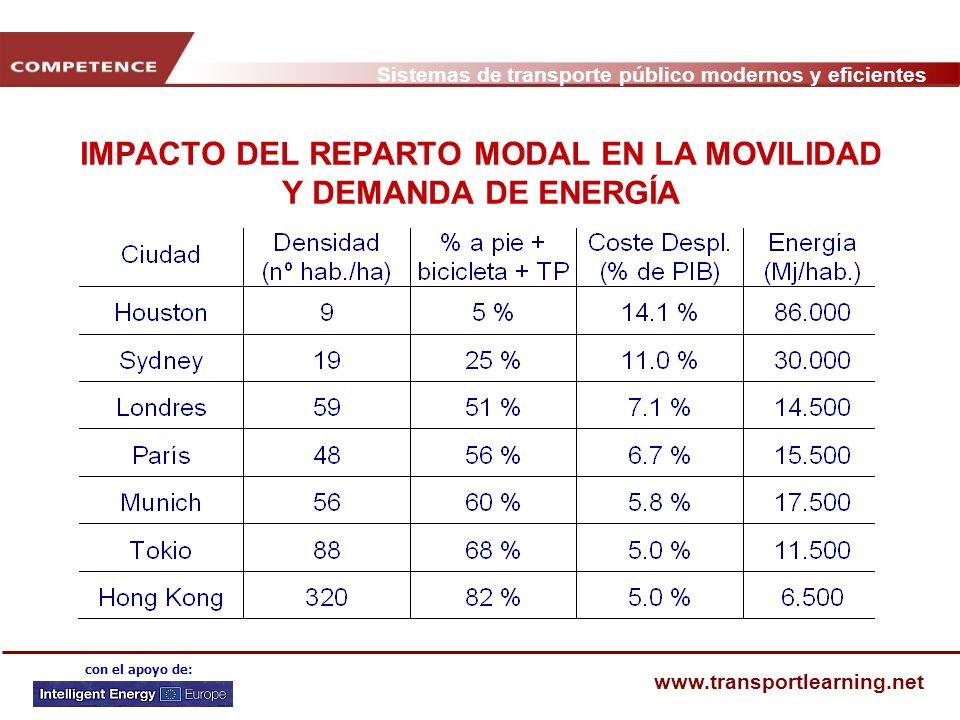 Sistemas de transporte público modernos y eficientes www.transportlearning.net con el apoyo de: IMPACTO DEL REPARTO MODAL EN LA MOVILIDAD Y DEMANDA DE