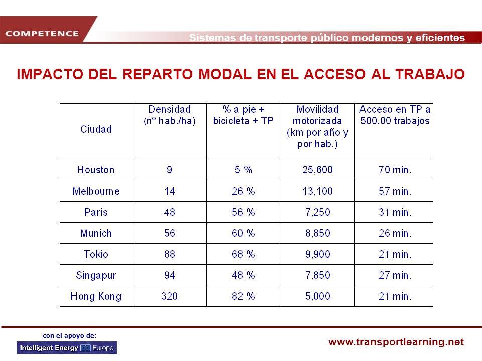 Sistemas de transporte público modernos y eficientes www.transportlearning.net con el apoyo de: IMPACTO DEL REPARTO MODAL EN EL COSTE DE LA MOVILIDAD El coste del transporte para el municipio en ciudades con una proporción alta de transporte público es de hasta la mitad que en ciudades en los que predomina el coche.