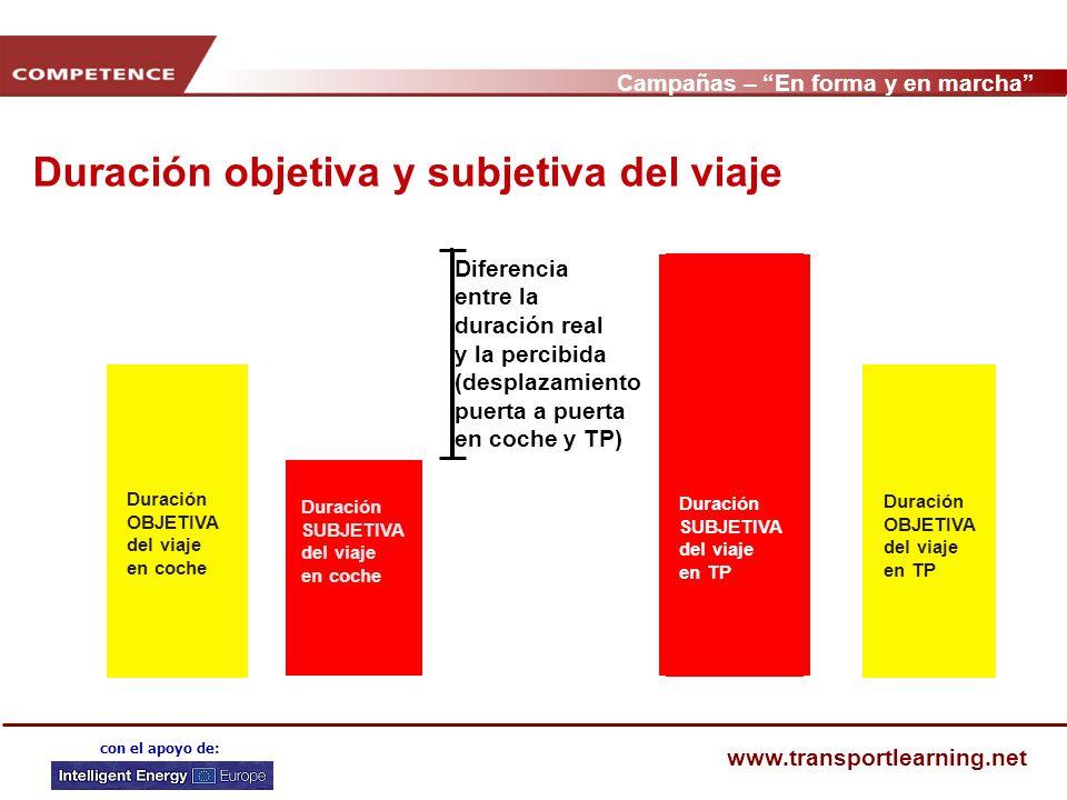 Campañas – En forma y en marcha www.transportlearning.net con el apoyo de: Duración objetiva y subjetiva del viaje Duración OBJETIVA del viaje en TP D