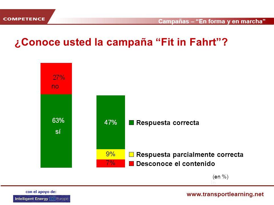 Campañas – En forma y en marcha www.transportlearning.net con el apoyo de: ¿Conoce usted la campaña Fit in Fahrt? In no sí Respuesta correcta Desconoc