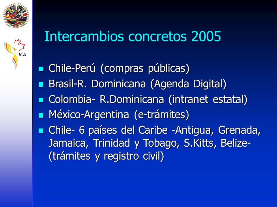 Intercambios concretos 2005 Chile-Perú (compras públicas) Chile-Perú (compras públicas) Brasil-R. Dominicana (Agenda Digital) Brasil-R. Dominicana (Ag