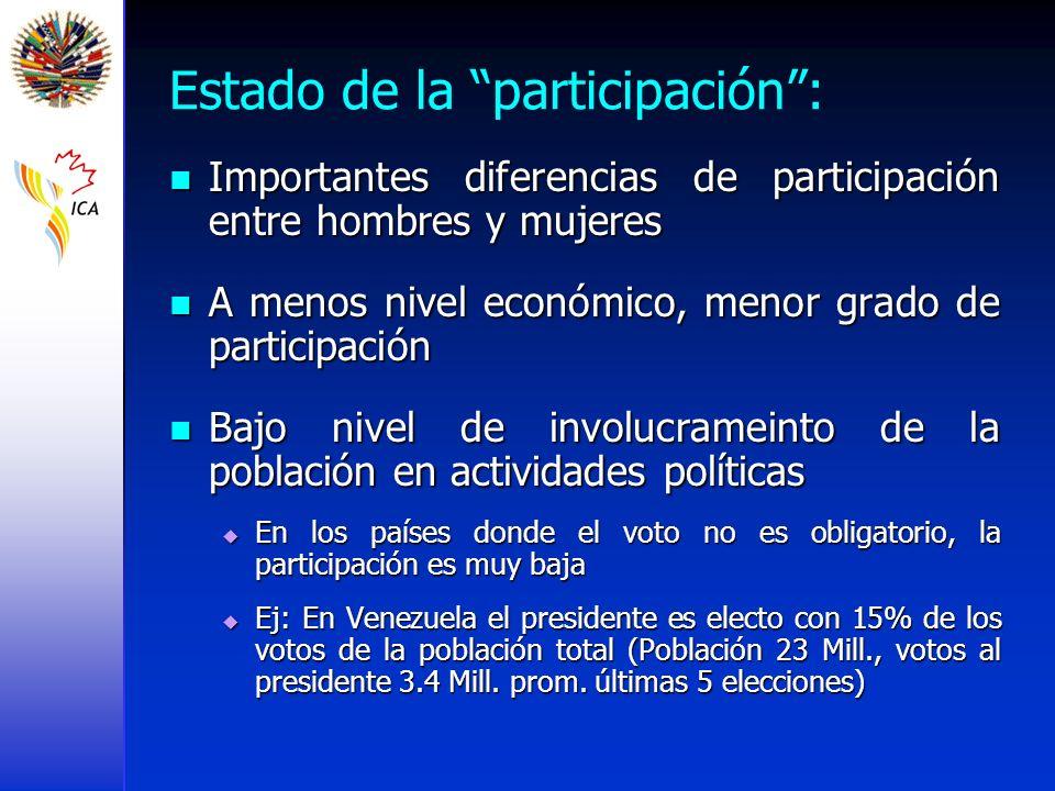 Estado de la participación: Importantes diferencias de participación entre hombres y mujeres Importantes diferencias de participación entre hombres y
