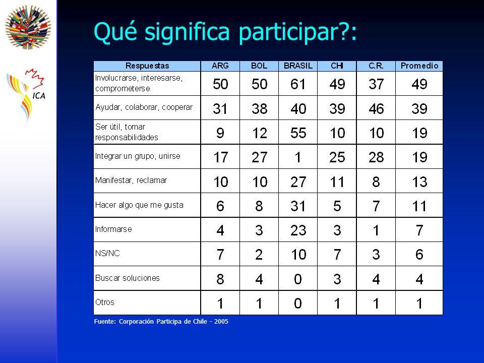 Fuente: Corporación Participa de Chile - 2005 Qué significa participar?: