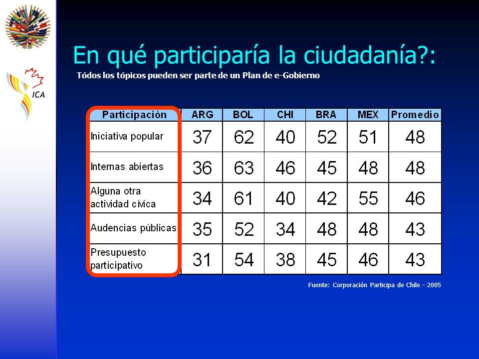 Fuente: Corporación Participa de Chile - 2005 En qué participaría la ciudadanía?: Tódos los tópicos pueden ser parte de un Plan de e-Gobierno