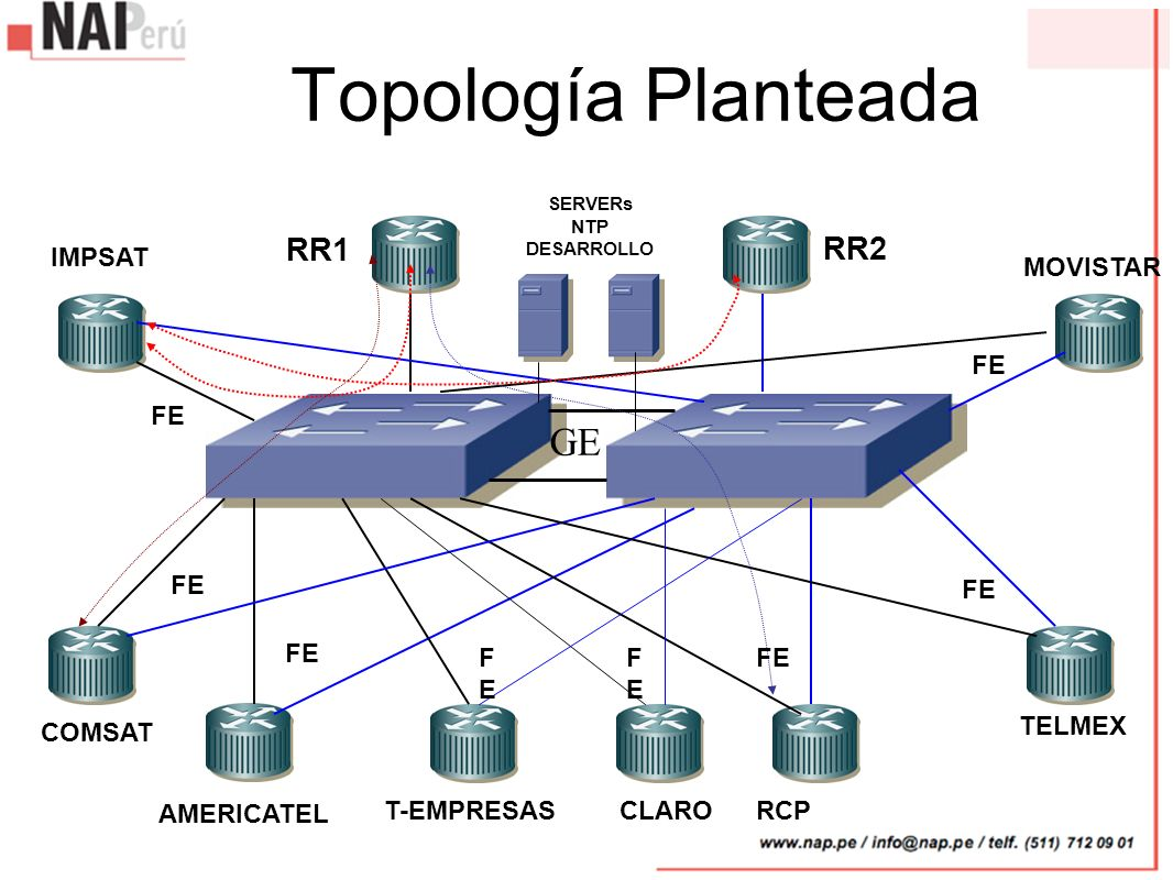 Topología Planteada RR1 RR2 IMPSAT COMSAT AMERICATEL T-EMPRESASRCP TELMEX MOVISTAR SERVERs NTP DESARROLLO GE FE FEFE CLARO FEFE