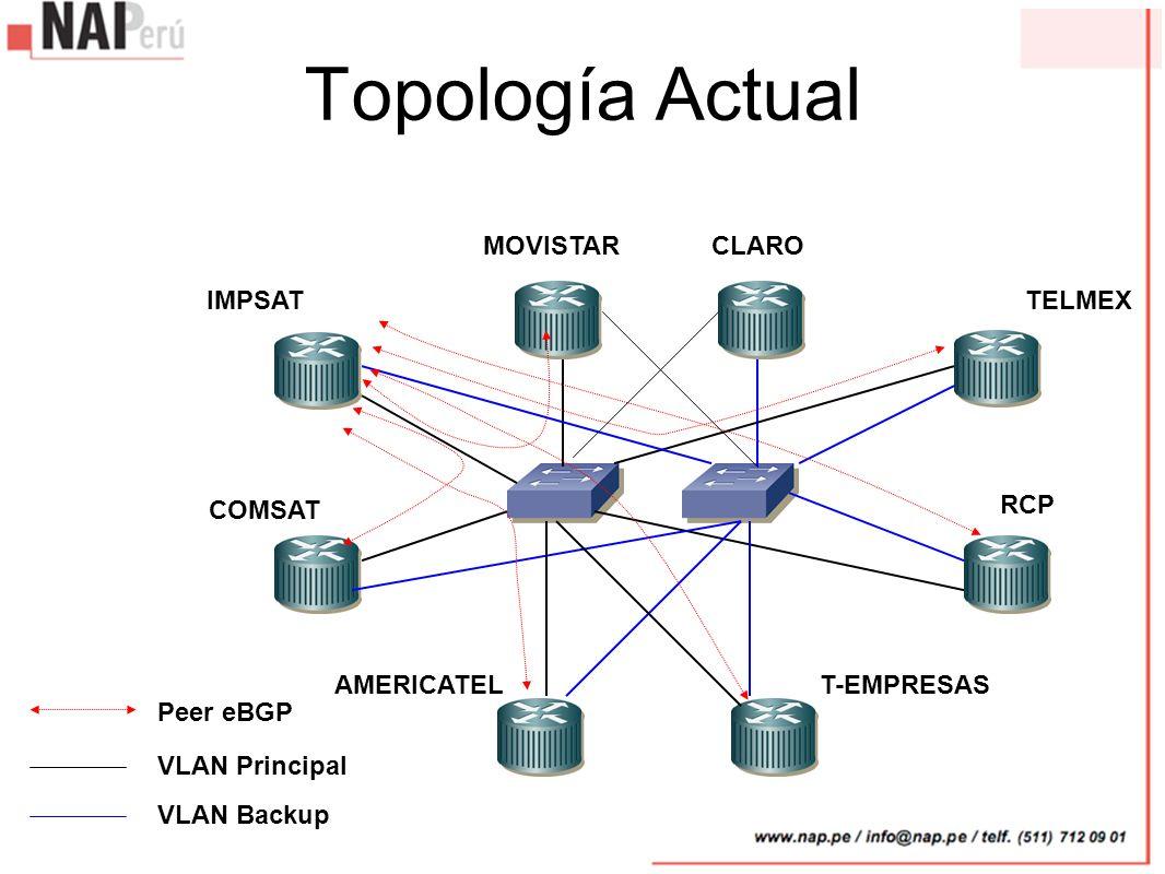 Topología Actual IMPSAT COMSAT AMERICATELT-EMPRESAS RCP TELMEX MOVISTAR VLAN Principal VLAN Backup Peer eBGP CLARO