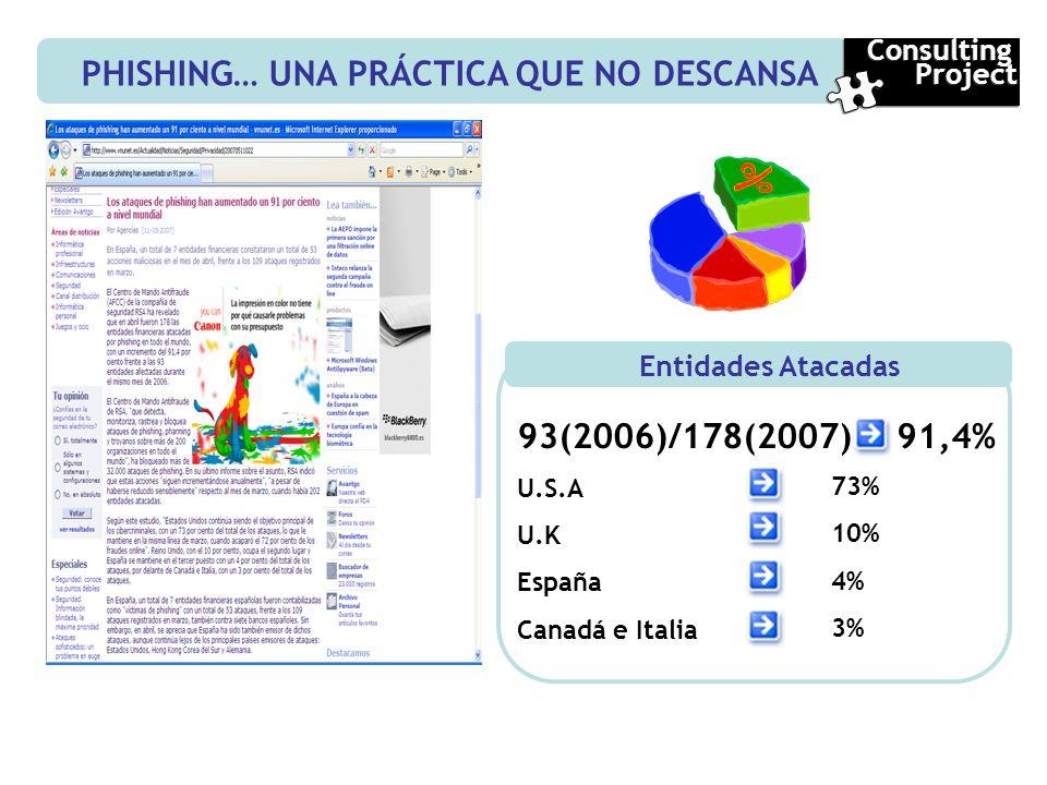PHISHING… UNA PRÁCTICA QUE NO DESCANSA Consulting Project Consulting Project Entidades Atacadas 93(2006)/178(2007) U.S.A U.K España Canadá e Italia 91