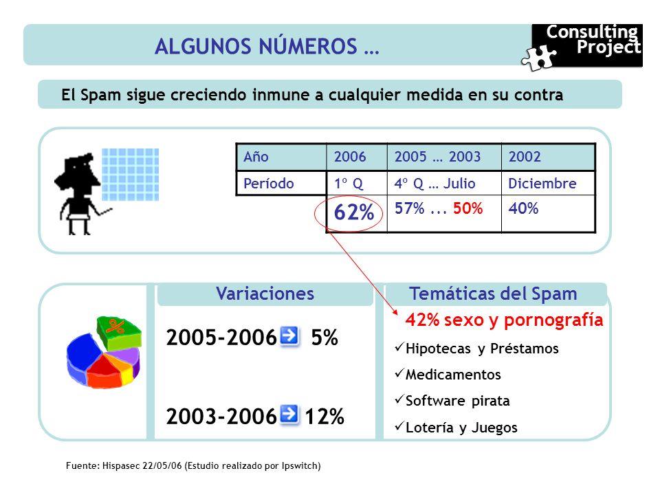 ALGUNOS NÚMEROS … El Spam sigue creciendo inmune a cualquier medida en su contra Fuente: Hispasec 22/05/06 (Estudio realizado por Ipswitch) Año2006200