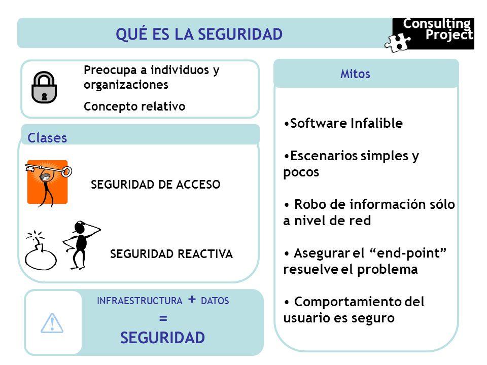 QUÉ ES LA SEGURIDAD Clases Mitos Software Infalible Escenarios simples y pocos Robo de información sólo a nivel de red Asegurar el end-point resuelve