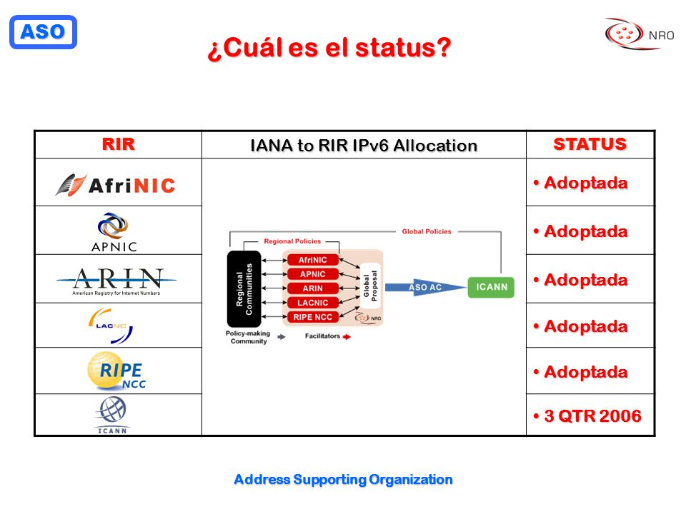 ASO Address Supporting Organization ¿Cuál es el status? RIR IANA to RIR IPv6 Allocation STATUS Adoptada Adoptada 3 QTR 2006 3 QTR 2006
