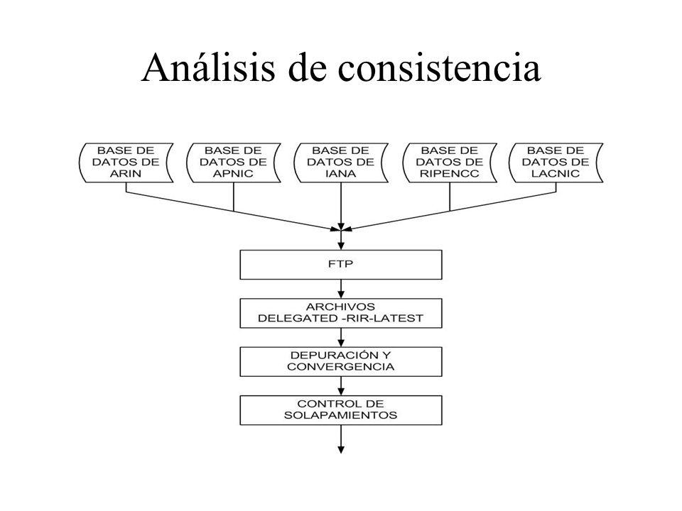 Análisis de consistencia