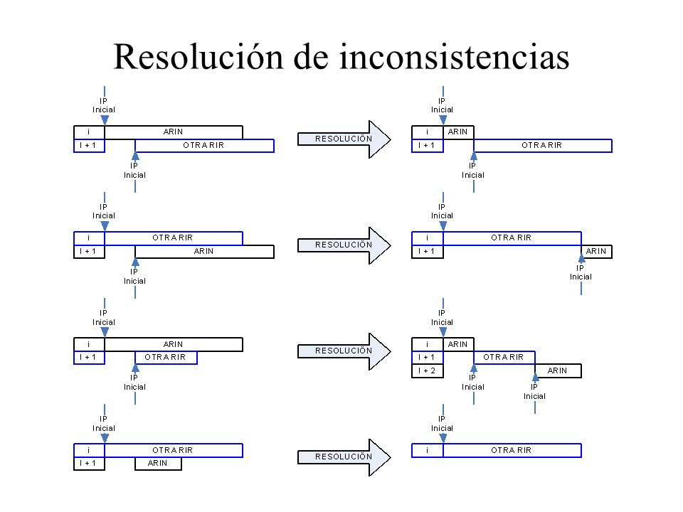 Resolución de inconsistencias