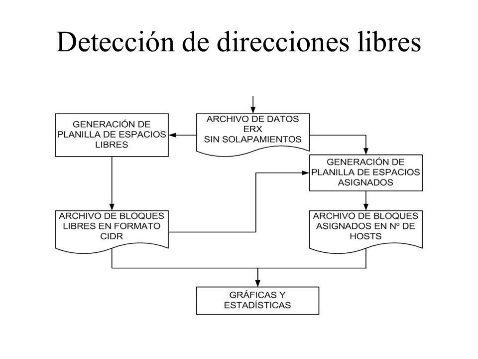 Detección de direcciones libres