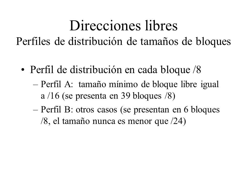 Direcciones libres Perfiles de distribución de tamaños de bloques Perfil de distribución en cada bloque /8 –Perfil A: tamaño mínimo de bloque libre igual a /16 (se presenta en 39 bloques /8) –Perfil B: otros casos (se presentan en 6 bloques /8, el tamaño nunca es menor que /24)