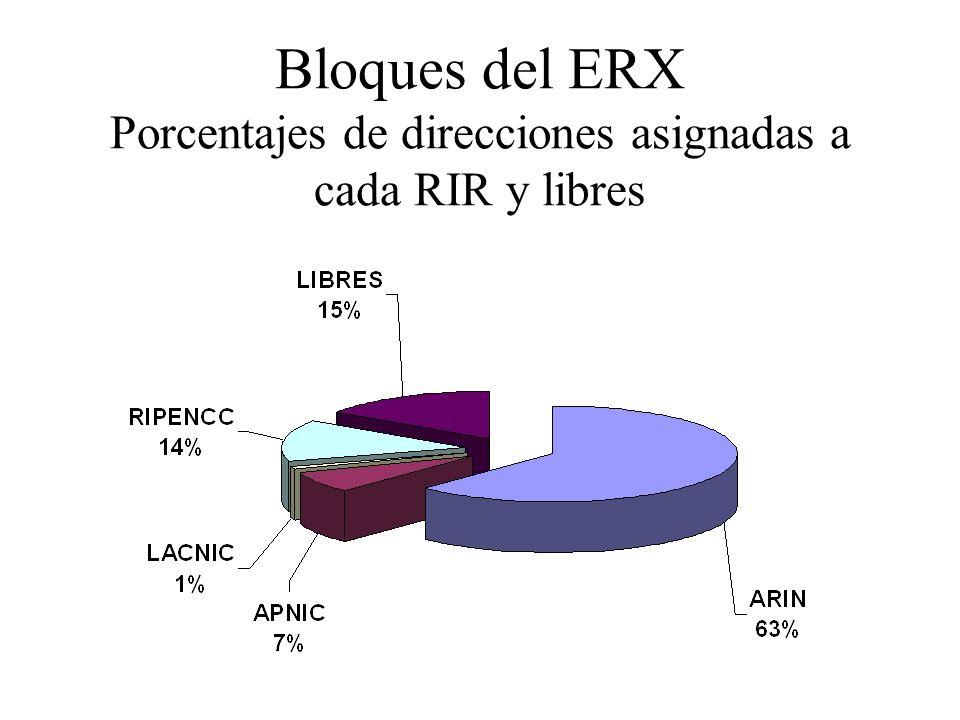 Bloques del ERX Porcentajes de direcciones asignadas a cada RIR y libres