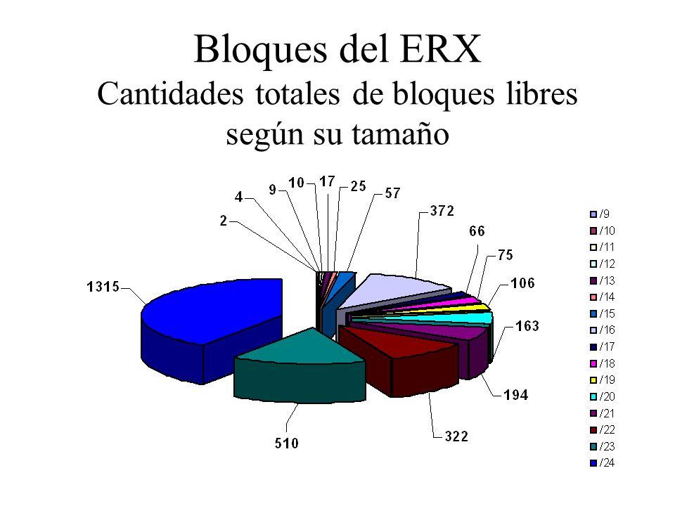 Bloques del ERX Cantidades totales de bloques libres según su tamaño