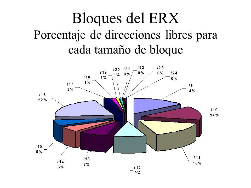 Bloques del ERX Porcentaje de direcciones libres para cada tamaño de bloque